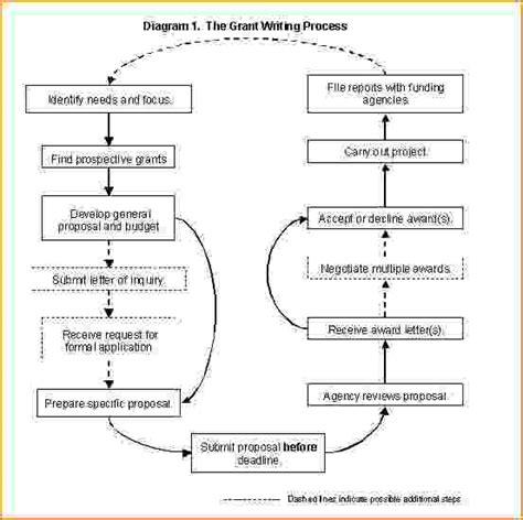 How do you write a training proposal jpg 553x551