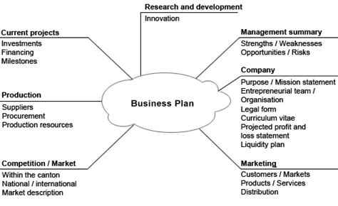 A business plan should do all of the following except gif 496x304